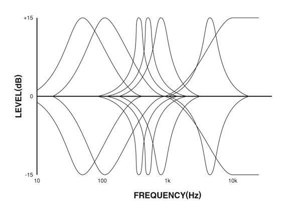 BOSS-GEB7の周波数帯域・特性