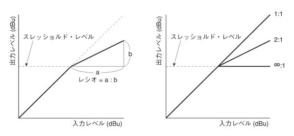 BOSS_LMB-3_RATIO(レシオ)とTHSHD(スレッショルド)働き・効果と相関関係