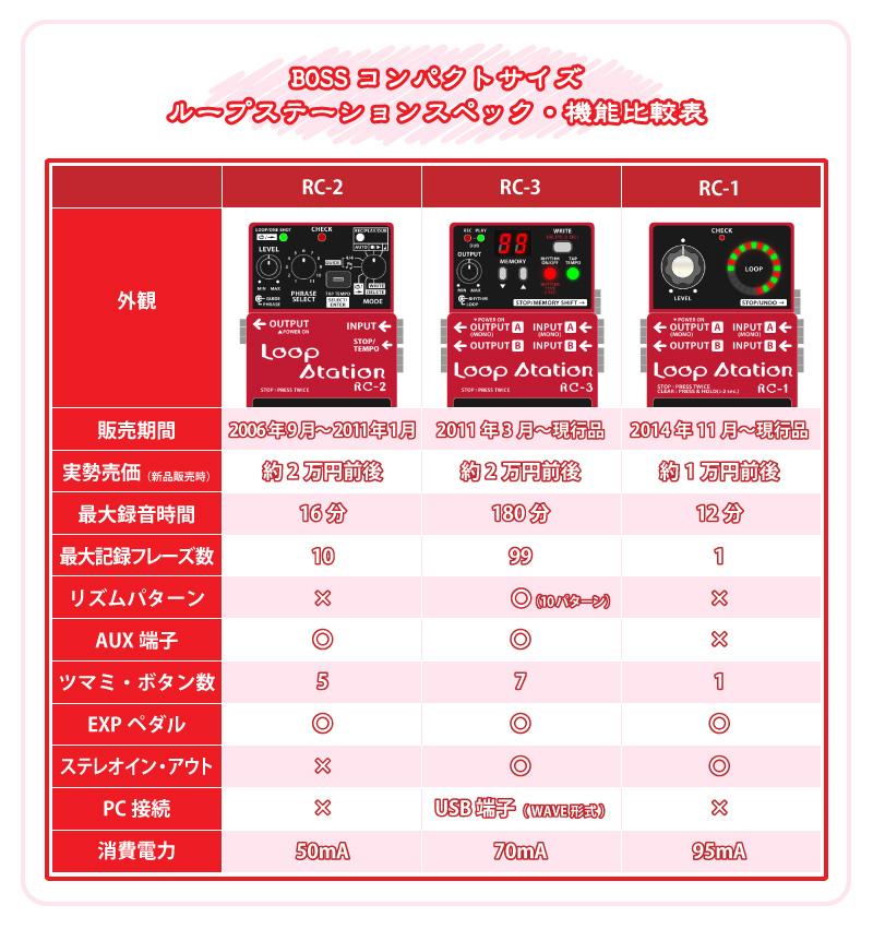 BOSS_コンパクトサイズ_ループステーション_RC_スペック・機能比較表