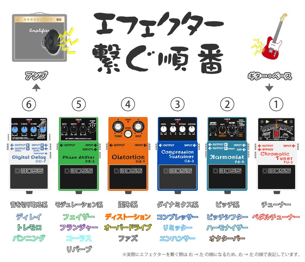 ギター・ベースのエフェクターをつなぐ順番の基本