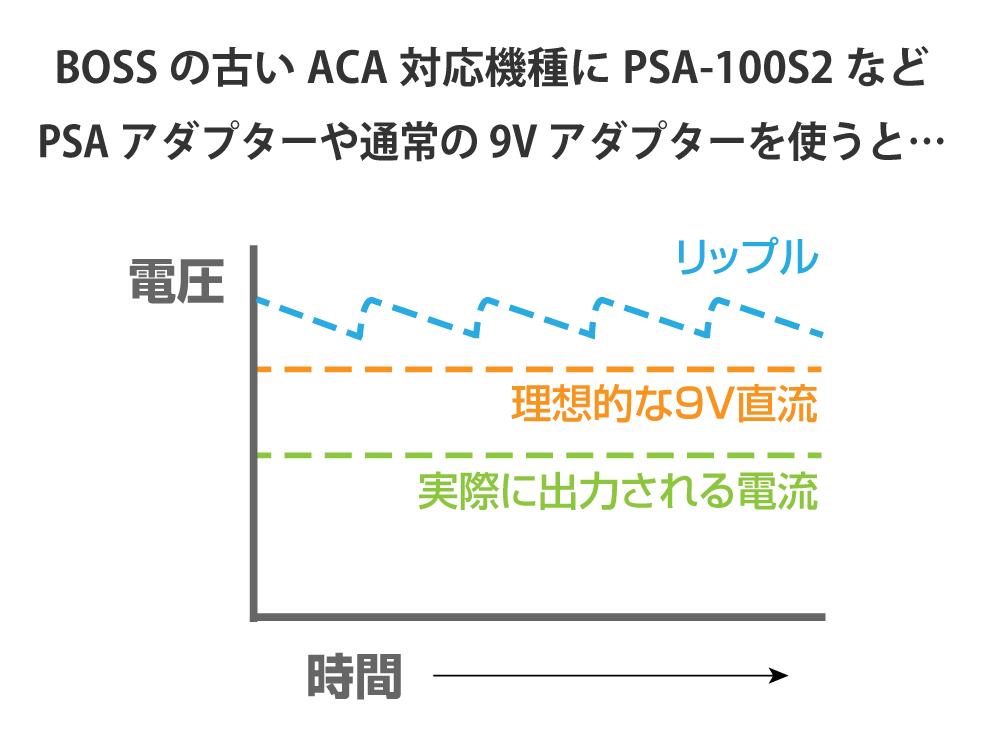 BOSSエフェクター用電源アダプター PSAとACAの違いとは?